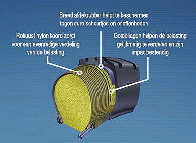 Close-up van Permafoam-technologie van Goodyear